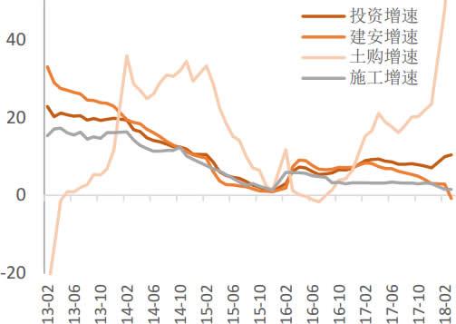 2013-2018年4月中国房地产投资结构
