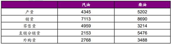 2018 年中国石油汽柴油产销量(万吨)