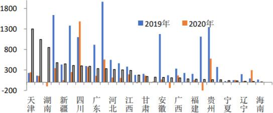 2021年1-7月份不同地区近年PPP项目净增融资额(亿元)