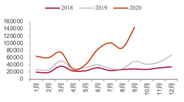 2018-2020.9 欧洲电动车月度销量(辆)