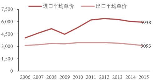 铝材进口年均价约是出口单价的2倍(单位:美元/吨)
