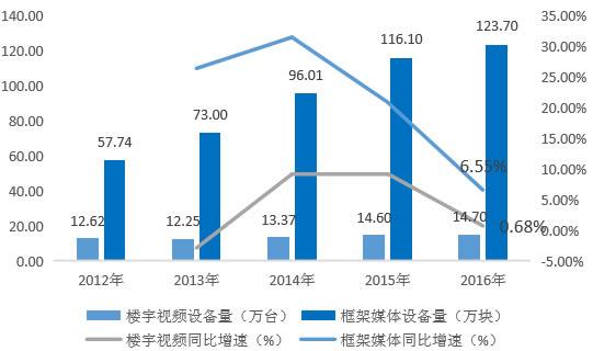 2012-2016年我国分众传媒楼宇媒体资源数量
