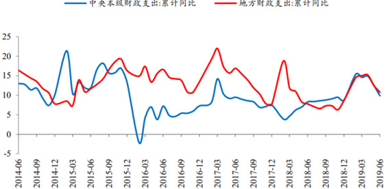 2014-2019年6月中央和地方财政支出情况(%)