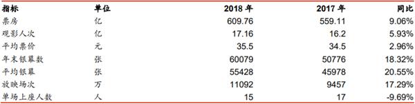 2017-2018年电影行业各项指标对比