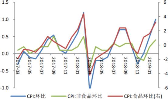 2017-2019年2月中国食品非食品CPI环比增长情况
