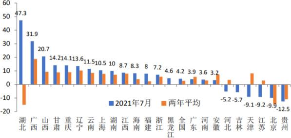 2021年1-7月各地区基础设施投资增速(%)