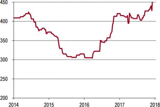 2014-2018年1月西南P.O42.5水泥价格走势
