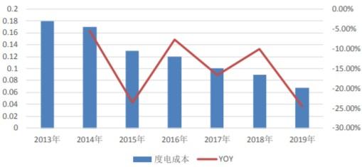 2013-2019年我国光伏度电成本及增长变化