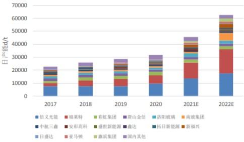 2016-2022年我国光伏玻璃企业产能情况
