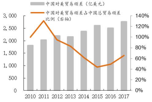 2010-2017年中对美顺差占中总顺差比例