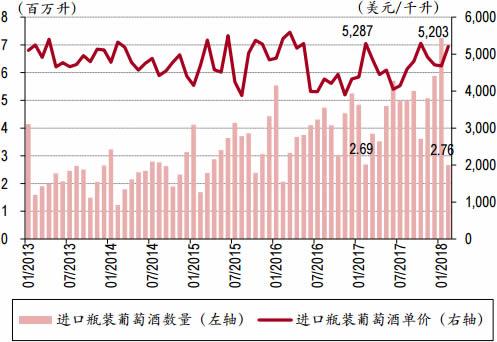 2013-2018年3月中国进口葡萄酒数量与单价