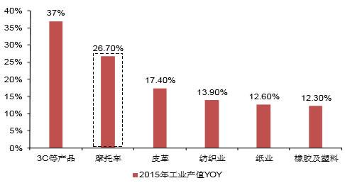2015年越南各行业增速排名情况