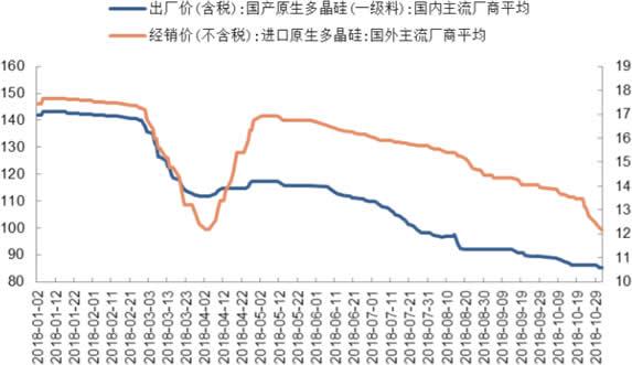 2018年1-10月多晶硅价格走势(元/千克;美元/千克)