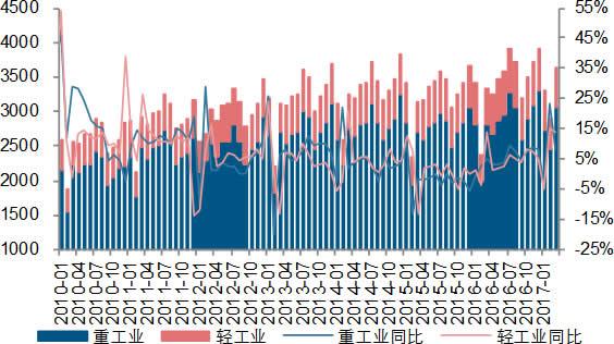 2010-2017年4月中国分产业用电量及同比(亿千瓦时)