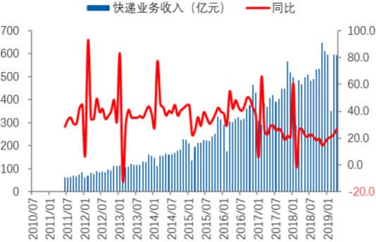 2010-2019年4月中国快递业务收入及增速