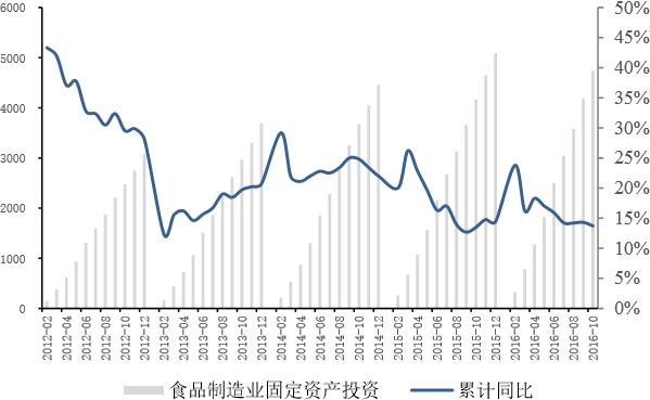 2014-2016年10月中国食品制造业固定资产投资保持平稳增长