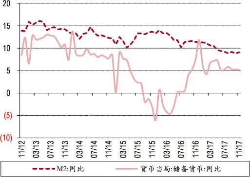 2011-2017年11月中国M2增速与基础货币增速数据