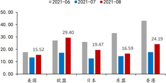 2021年6-8月我国出口增速分区域(%)