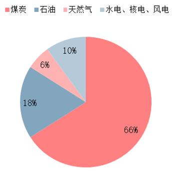 2016年中国能源消费结构
