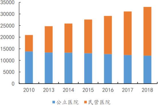 2010-2018年我国公立医院和民营医院数量