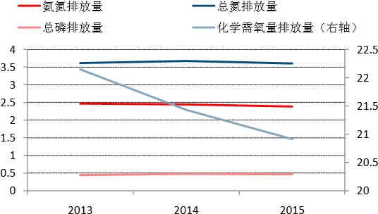 2013-2015年天津市水体污染物排放总量变化(万吨)