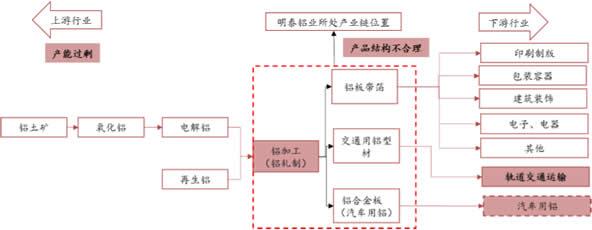 铝行业产业链