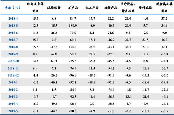 2018年-2019年5月我国对美国主要进口商品类别增速