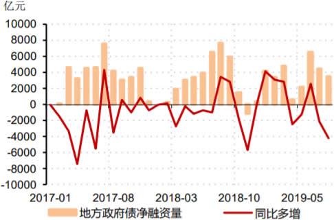 2017-2019年8月中国地方政府债净融资量