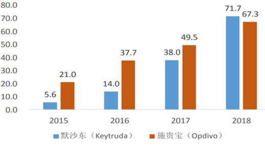 2015-2018年PD-1全球销售额
