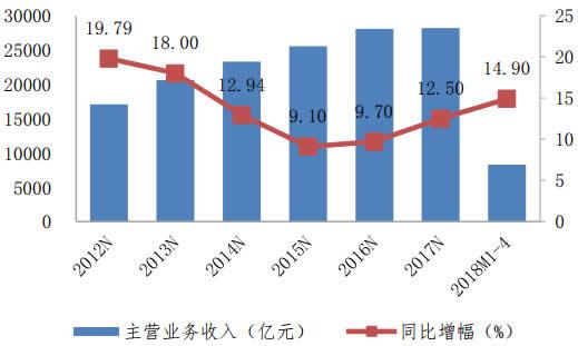 2012-2018年1-4月医药制造业主营收入变动情况