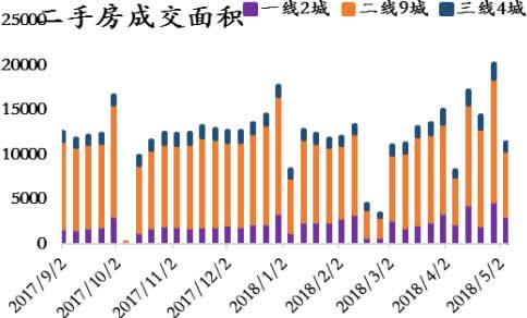 2017-2018年5月中国二手房成交面积(分城市)