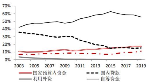 2013-2020年我国基础设施投资资金来源占比