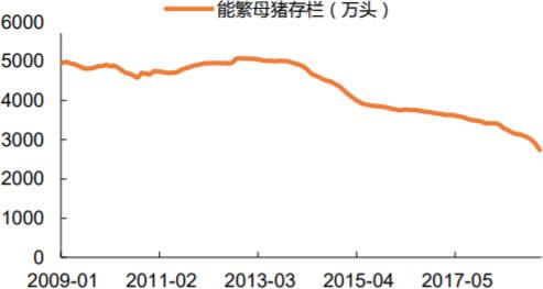 2009-2019年2月中国能繁母猪存栏量数据