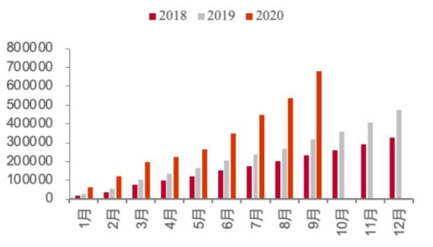 2018-2020.9 欧洲电动车月度累计销量(辆)