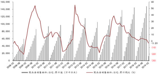 2008-2019年2月中国商品房住宅销售面积情况