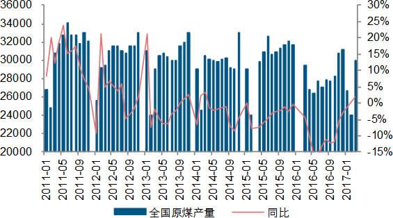 2011-2017年4月中国煤炭产量及同比(万吨)
