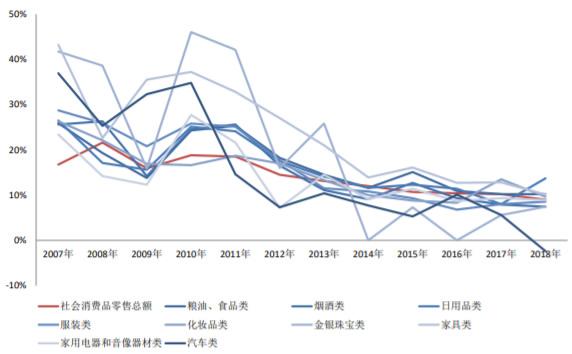 2007-2018年中国社会消费品零售额增速变化趋势(分品类)
