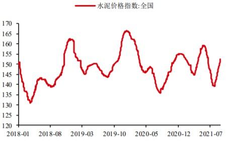 2018-2021年8月我国水泥价格指数