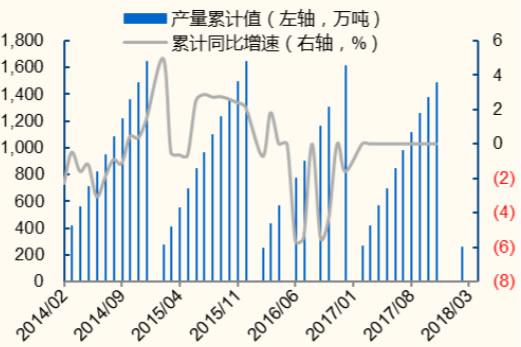 2014-2018年6月中国纸浆产量