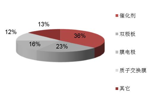 2016年中国燃料电池电堆行业成本结构