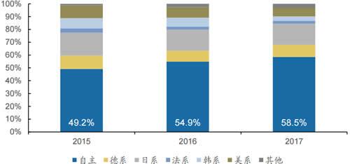 2015-2017年SUV市场保险数分系别占比