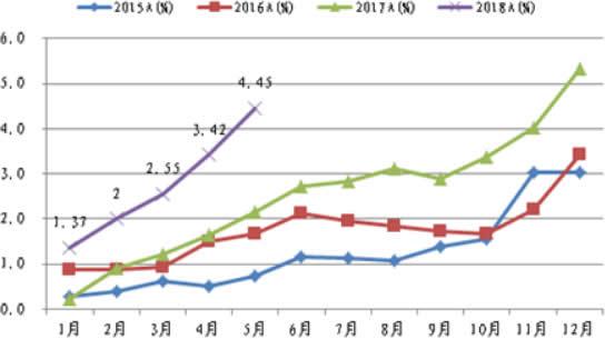 2015-2018年5月中国纯电动汽车月度销量占比