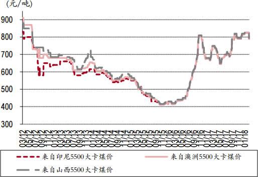 2012-2018年3月广州港5,500 大卡动力煤国内外价格数据