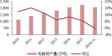 电解铝行业产量增速创新低
