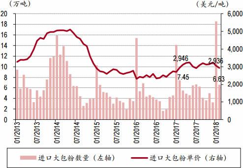 2013-2018年3月中国进口大包奶粉数量与单价