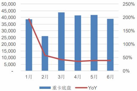 2018 年 1-6 月重卡底盘销量及增速