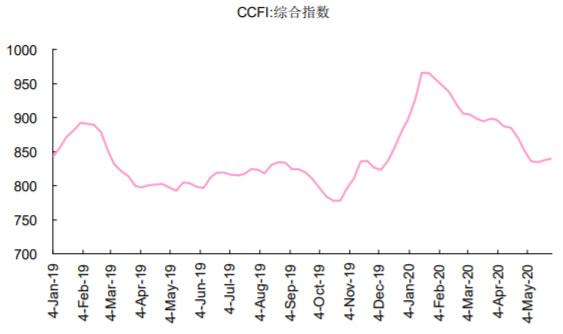 2019-2020年6月中国出口集装箱运价指数