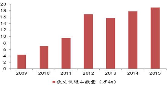 2009-2015 年中国狭义快递汽车数量(实际物流车数量远超此值)