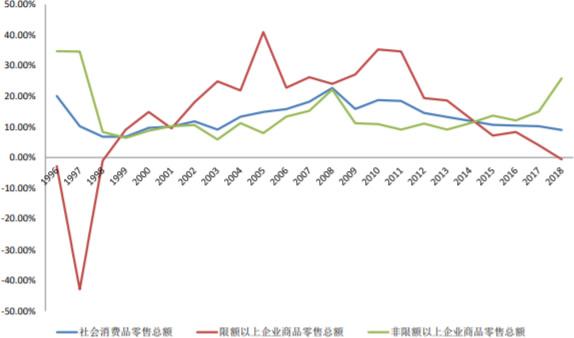 1996-2018年中国社会消费品零售额增速变化趋势(分规模)