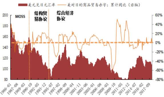 1986-2017年美对日商品贸易赤字与日元汇率